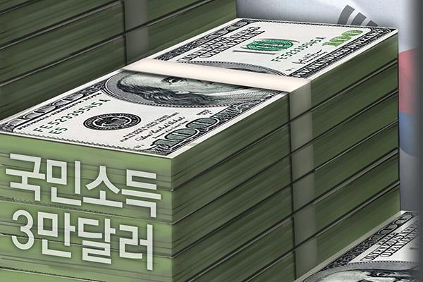 Implications of $30,000 Per Capita Income