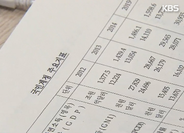 Chỉ số thống kê về tài khoản quốc gia 2015 của Hàn Quốc