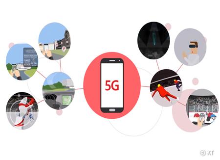 Le premier réseau 5G au monde avec KT télécom
