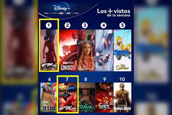 «Леди Баг и Супер-кот» занял первое место по популярности на Disney Plus в Латинской Америке