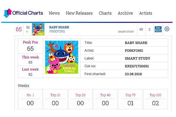 'Baby Shark' becomes viral hit, ranking No. 32 on Billboard chart