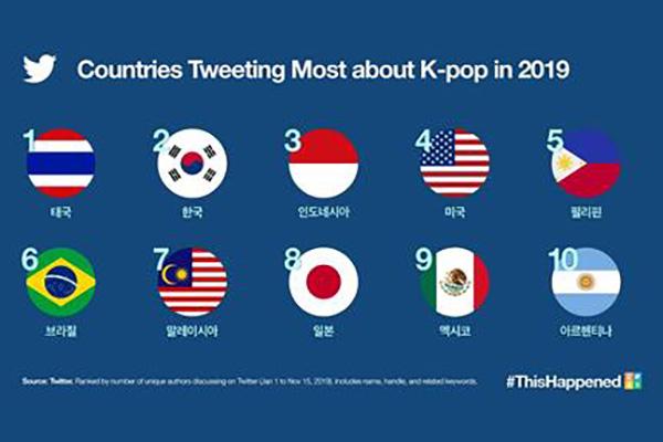 Twitter ghi nhận hơn 6 tỷ tweet về K-pop trong năm 2019