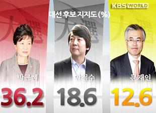KBS对大选民意调查 朴槿惠支持率最高