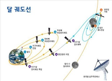 S. Korea to Launch Lunar Exploration Project Next Year