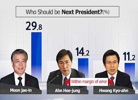 Moon Jae-in Ungguli Kandidat Calon Presiden Lainnya