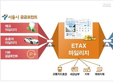 首尔市决定建立综合积分系统 可利用积分缴税和购物