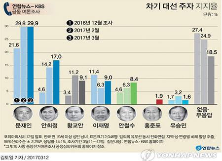 Moon Jae-in Unggul dalam Survei Pilpres KBS-Yonhap News