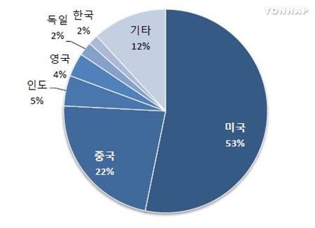 기업가치 1조원 넘는 스타트업 한국엔 3개뿐