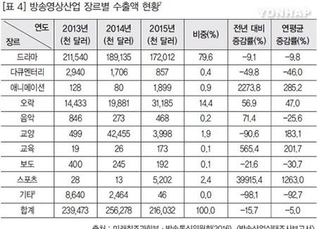 Южнокорейский экспорт продуктов массовой культуры сократился