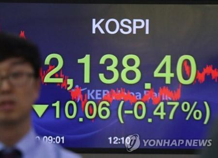 Le Kospi termine en baisse