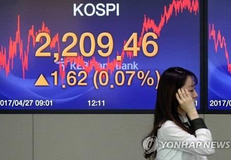 韩国股市连日飙升 但上升率仅排40个国家中14位