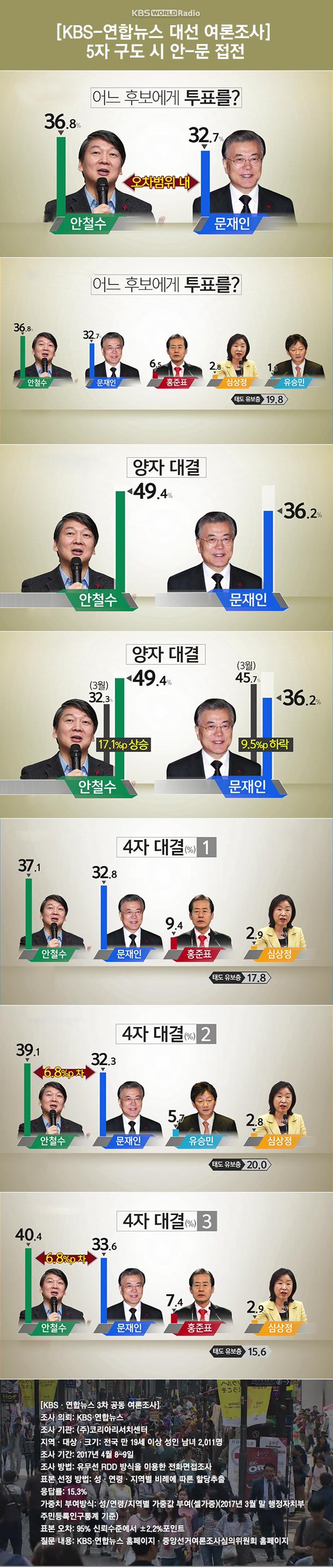 Jajak Pendapat Pemilu Presiden: Ahn Unggul atas Saingannya Moon