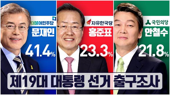 Hasil Hitung Cepat : Kandidat Moon Jae-in Unggul dengan Mendapat Dukungan 41,4%