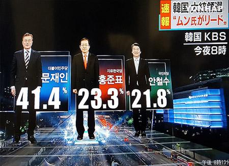 انتهاء عملية التصويت في الانتخابات الرئاسية الكورية