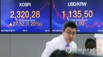 総合株価指数が一時、2300突破