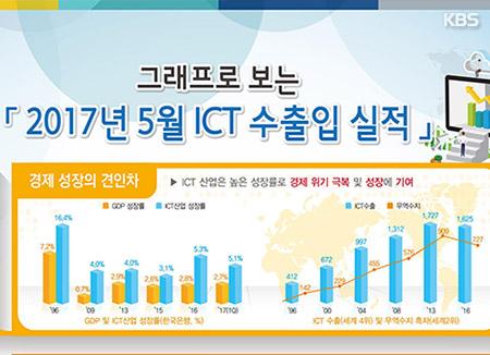 Экспорт продукции информационных технологий достиг в августе рекорда