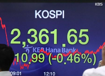 KOSPI Closes 0.46% Lower at 2,361.65