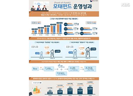 벤처투자 창업기업 고용효과 '톡톡'···5년간 일자리 3만개 창출