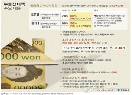 서울 전역 전매제한 확대···부동산 대책 발표