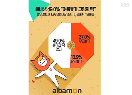 """대학생 알바 14%만 """"유급휴가 경험""""···전체 49% """"휴가도 못가"""""""