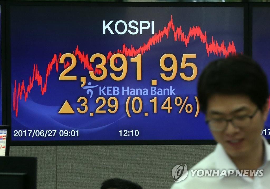 KOSPI Renews Record High at 2,391.95