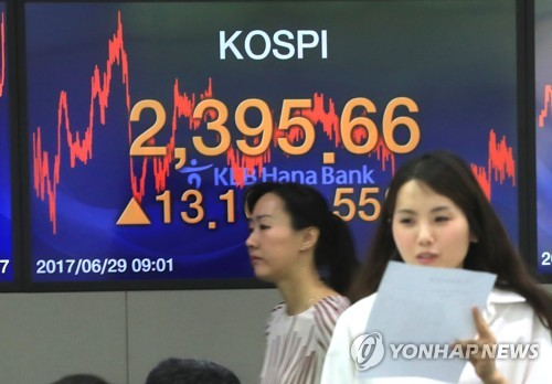 KOSPI Renews Record High, Surpasses 2,400 During Day's Trading