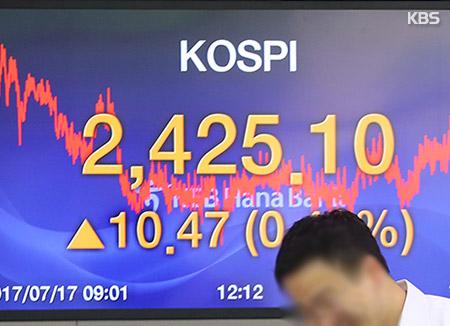 KOSPI se acerca a 2.430 puntos