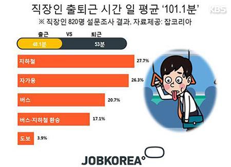 서울 거주 직장인 평균 출퇴근 시간 2시간 15분