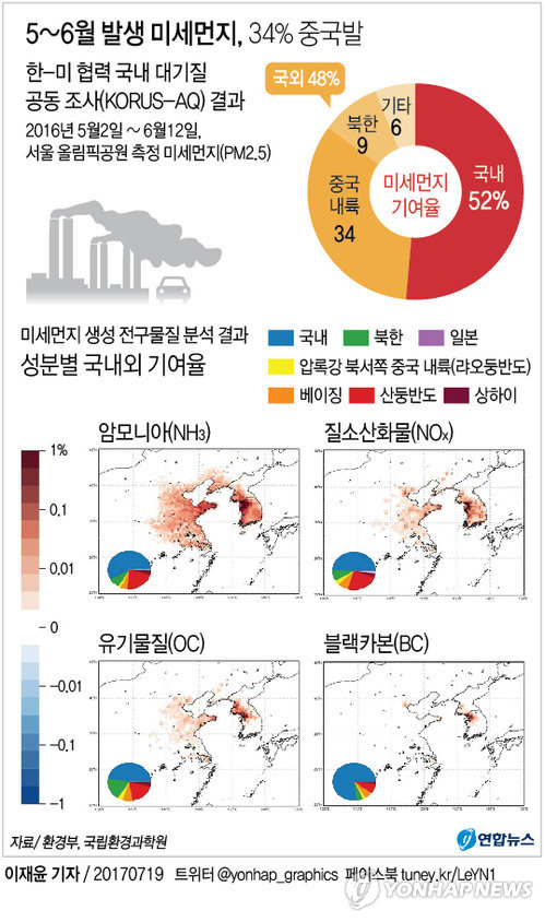 Corea del Sur genera un 52% de los micropolvos contaminantes