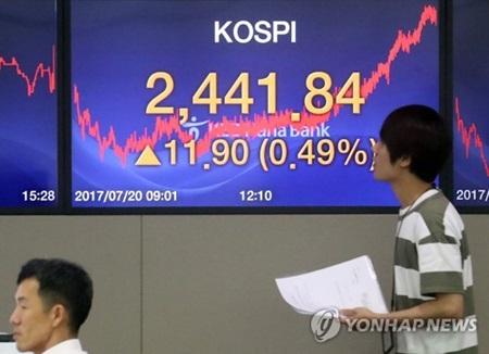 Главный индекс Корейской биржи KOSPI составил рекордные 2441,84 пункта