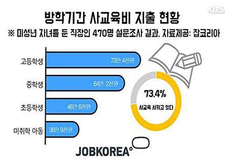 """직장인 73% """"자녀 방학중 사교육""""…한달 평균 비용 53만원"""