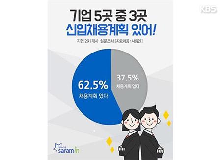 """기업 62.5% """"올하반기 신입사원 채용 계획 있다"""""""