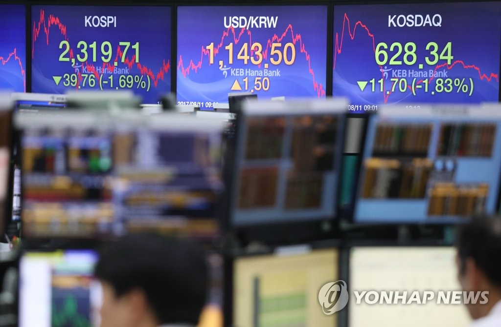 KOSPI Loses 1.69% amid US-N. Korea Tension