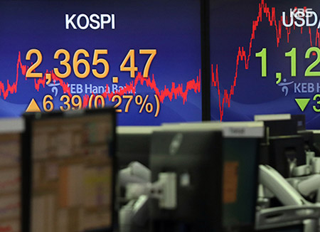 KOSPI Closes 0.27% Higher at 2,365.47