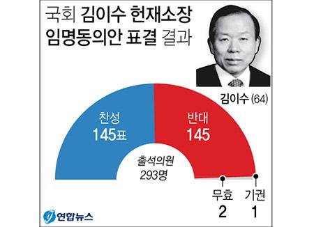 국회, 김이수 헌재소장 부결…헌정사상 초유
