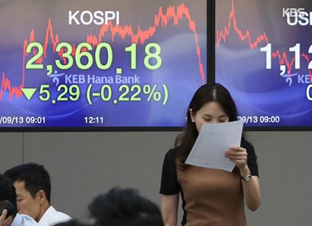KOSPI Closes 0.22% Lower at 2,360.18
