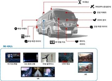 KT Corporation to Start Test-driving Autonomous Buses