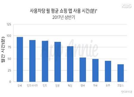 """""""한국인 월펑균 90분 쇼핑 앱 이용…1위 '이마트몰'"""""""