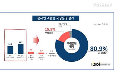 문 대통령 국정지지도 80.9%…전달보다 1.4%p 상승[KSOI]