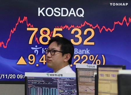 Индекс KOSDAQ достиг максимальной отметки за 10 лет