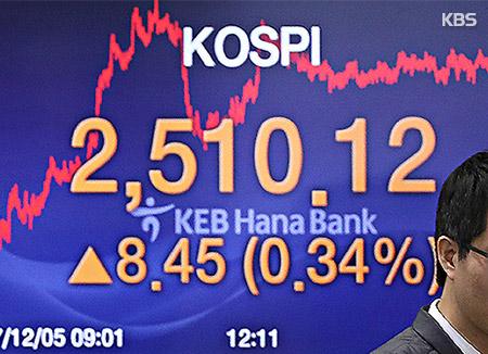 Kospi : +0,34 % à 2 510,12 points