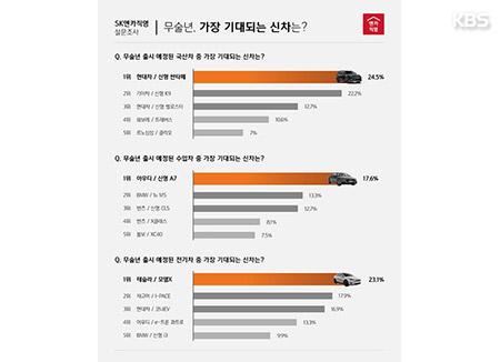 소비자가 뽑은 '올해 가장 기대되는 신차'…싼타페·A7