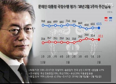 문 대통령 국정지지율 63.5%…한주전과 동일[리얼미터]