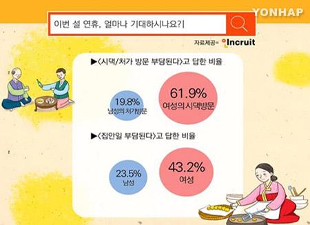 """성인 4명 중 1명 """"설명절 연휴 없는 게 낫다"""""""