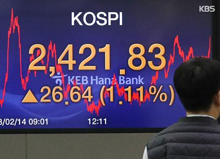 코스피, 외국인·기관 '쌍끌이'에 사흘째 상승…2,420선 안착