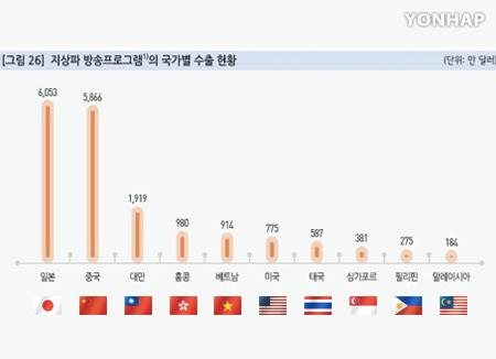 방송프로그램 수출 아시아 '편중'…전체의 94.6%