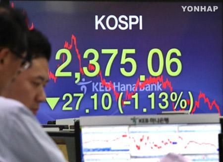 Südkoreas Börse gibt wegen Sorgen der Anleger über Handelskrieg nach