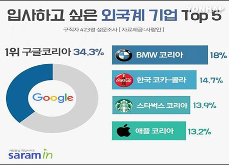 Google ist beliebtester ausländischer Arbeitgeber unter Arbeitssuchenden