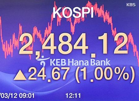 Le Kospi poursuit sa hausse (+1 %)
