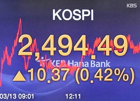 Le Kospi termine en hausse